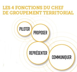 4 fonctions du chef de gpt territorial